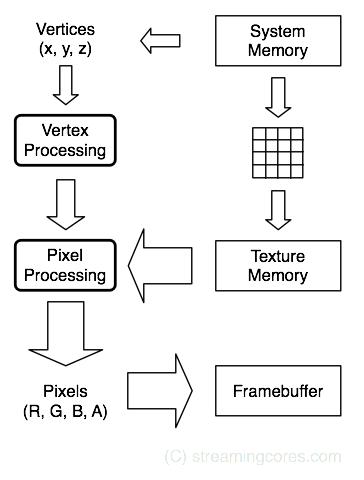 GPU dataflow