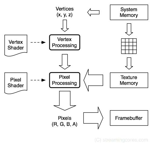 GPU shader pipeline