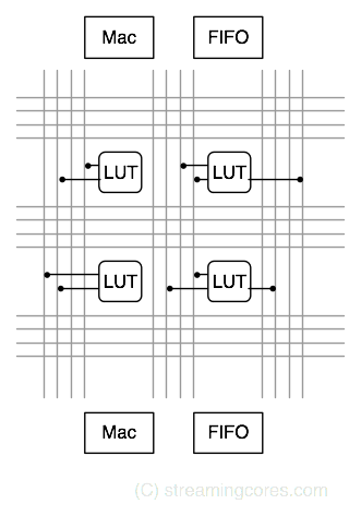 FPGA routing matrix